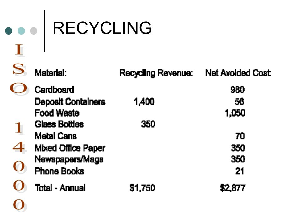 RECYCLING : ISO 14000
