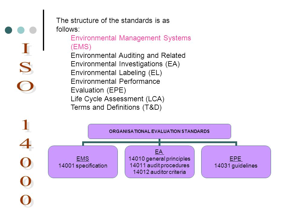 ISO 14000 The structure of the standards is as follows: