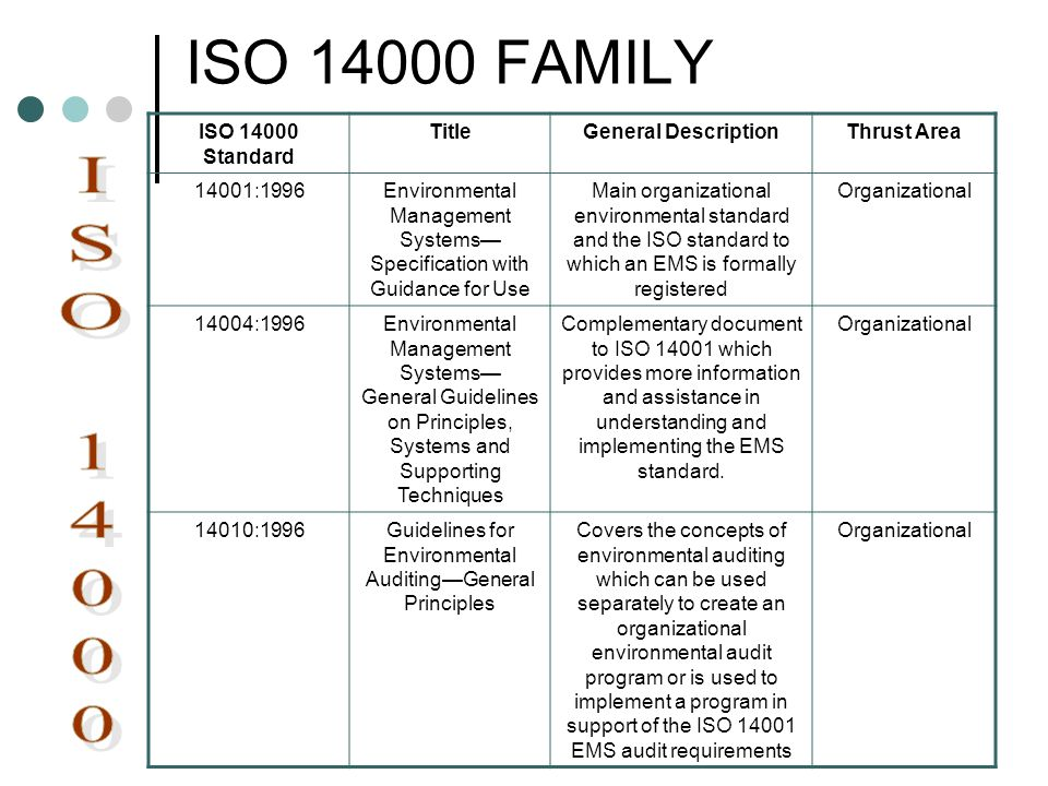 ISO FAMILY ISO ISO Standard Title