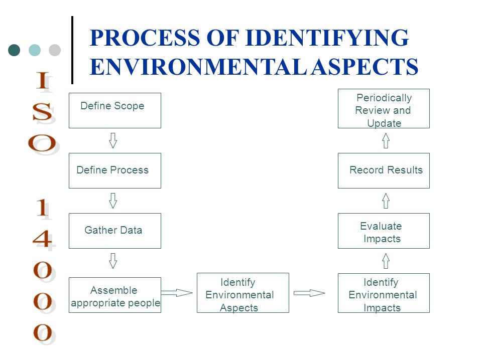 PROCESS OF IDENTIFYING ENVIRONMENTAL ASPECTS