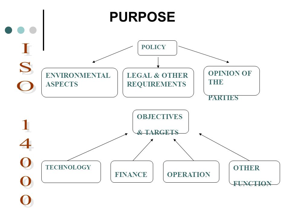 ISO 14000 PURPOSE ENVIRONMENTAL ASPECTS OPINION OF THE PARTIES