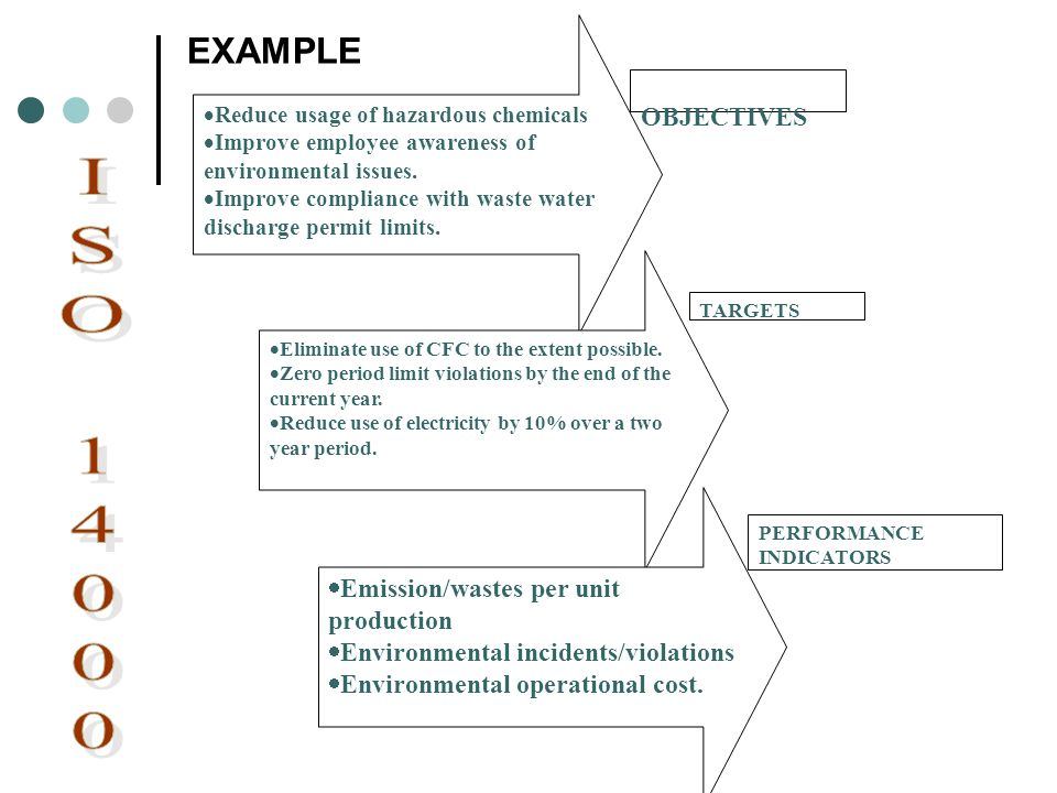 ISO 14000 EXAMPLE OBJECTIVES Emission/wastes per unit production
