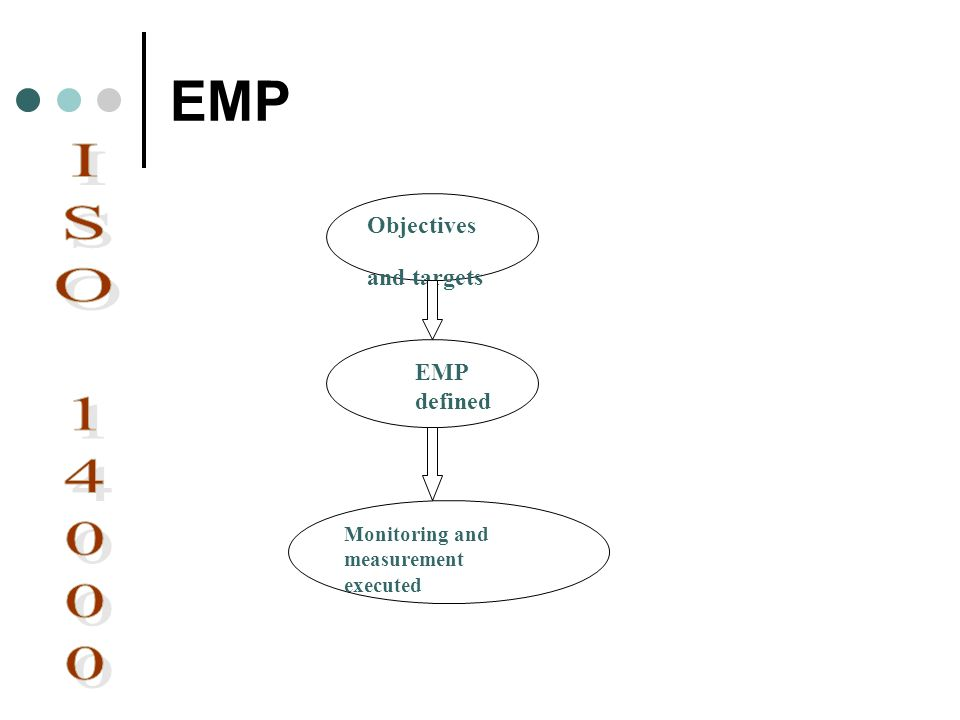 EMP ISO Objectives and targets EMP defined