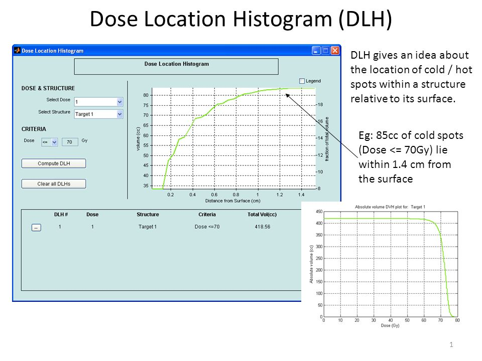 Dose Location Histogram (DLH)