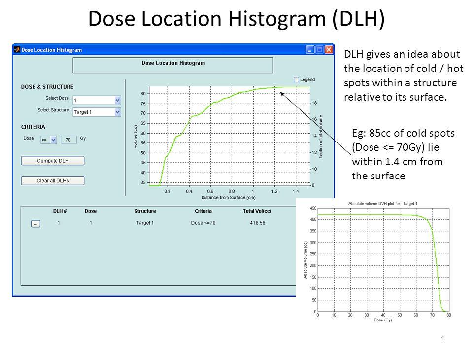 Dose Location Histogram (DLH)