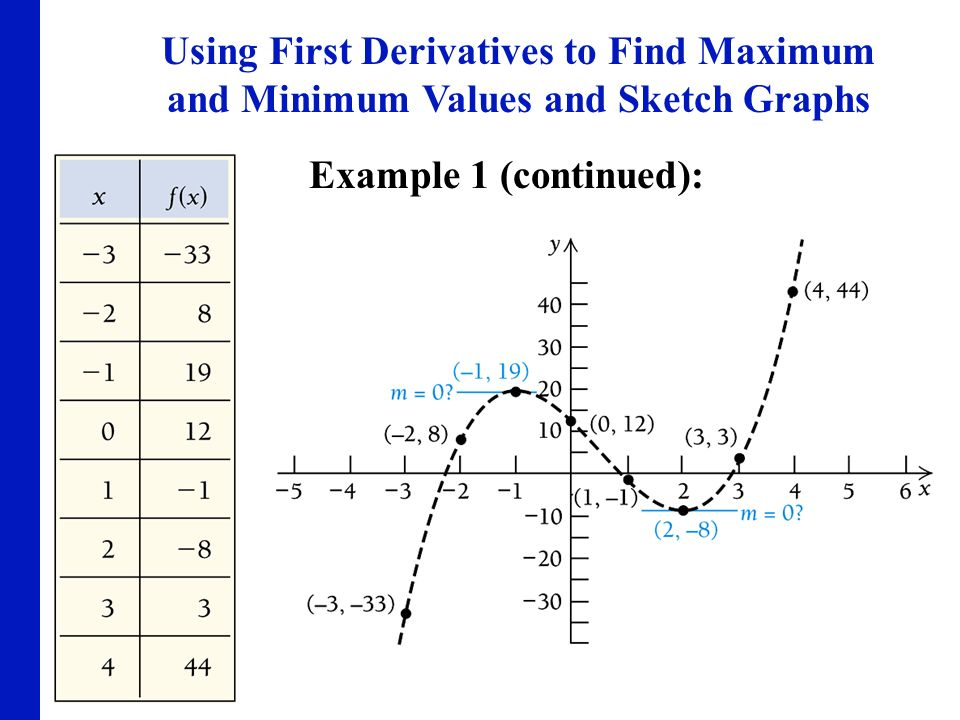 Using First Derivatives to Find Maximum and Minimum Values and Sketch Graphs
