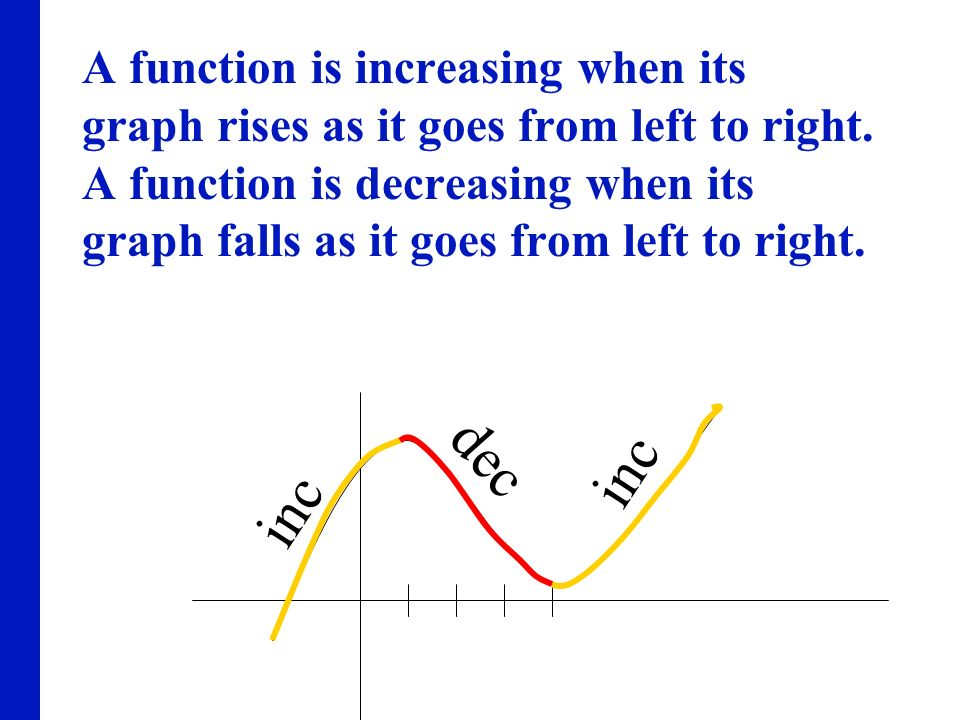 A function is increasing when its graph rises as it goes from left to right. A function is decreasing when its graph falls as it goes from left to right.