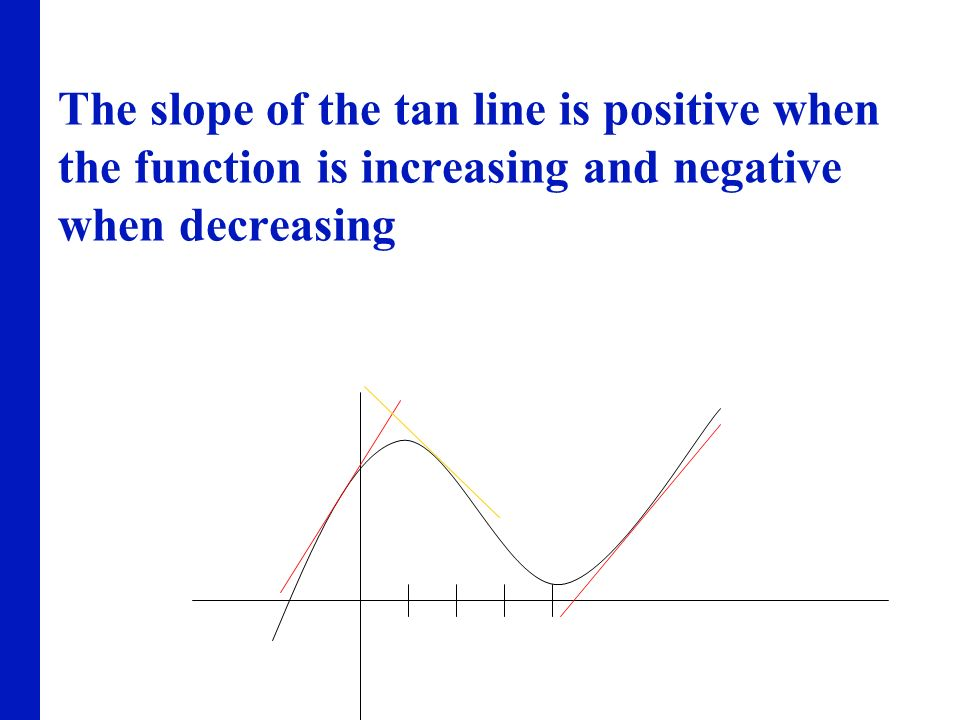The slope of the tan line is positive when the function is increasing and negative when decreasing