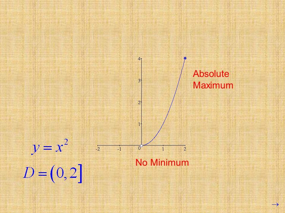 Absolute Maximum No Minimum