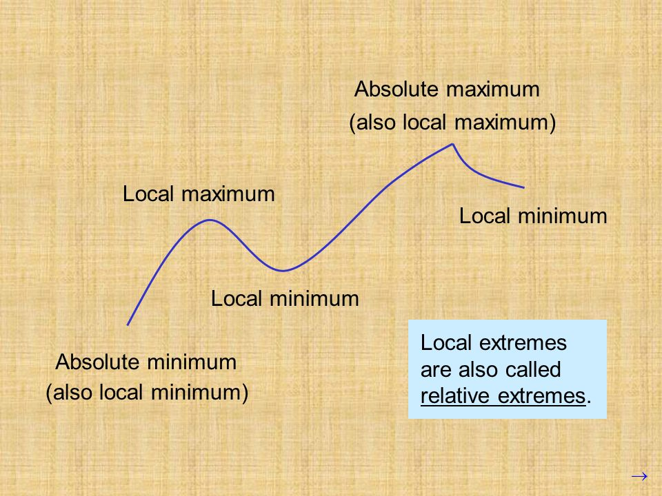 Absolute maximum (also local maximum) Local maximum. Local minimum. Local minimum. Local extremes are also called relative extremes.