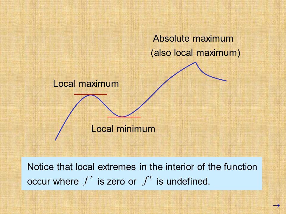 Absolute maximum (also local maximum) Local maximum. Local minimum.