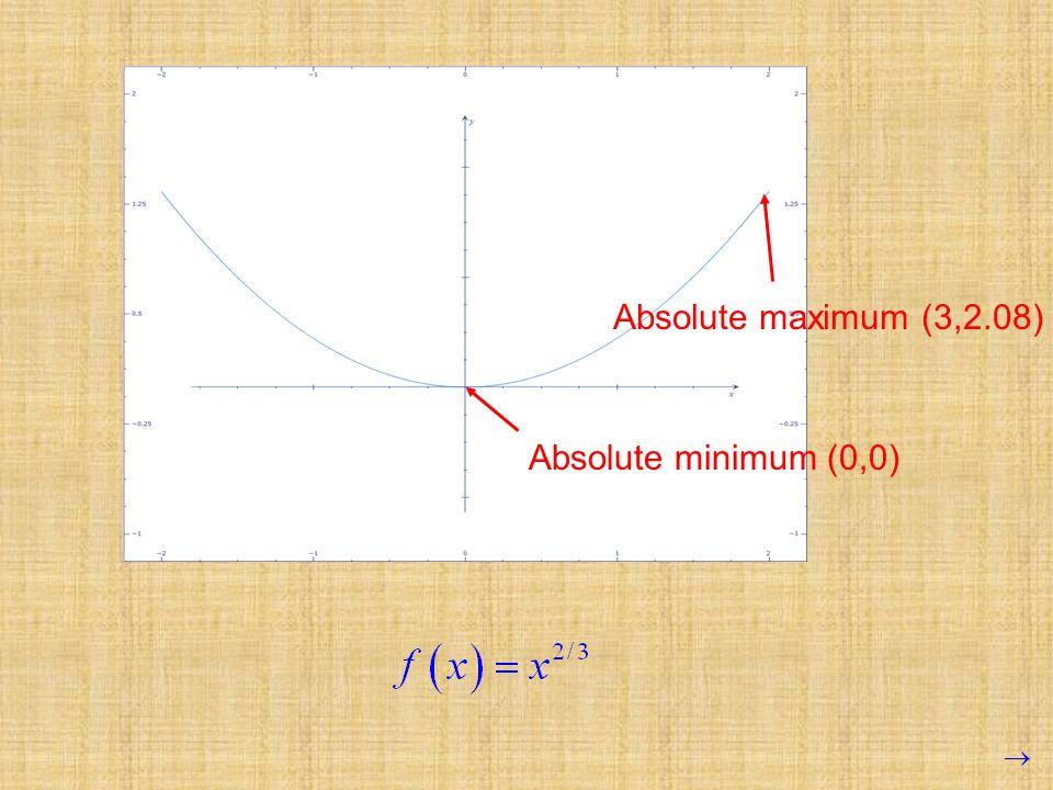 Absolute maximum (3,2.08) Absolute minimum (0,0)
