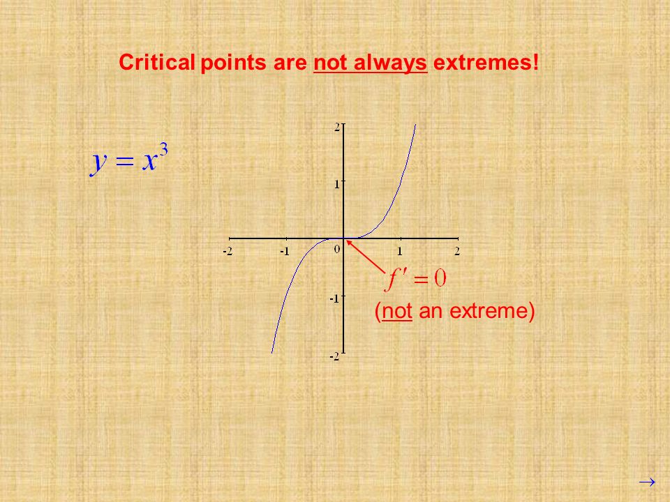 Critical points are not always extremes!