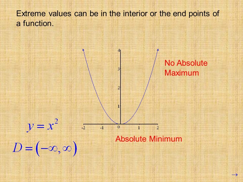 Extreme values can be in the interior or the end points of a function.