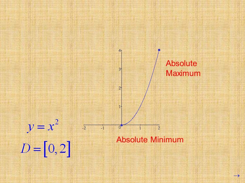 Absolute Maximum Absolute Minimum