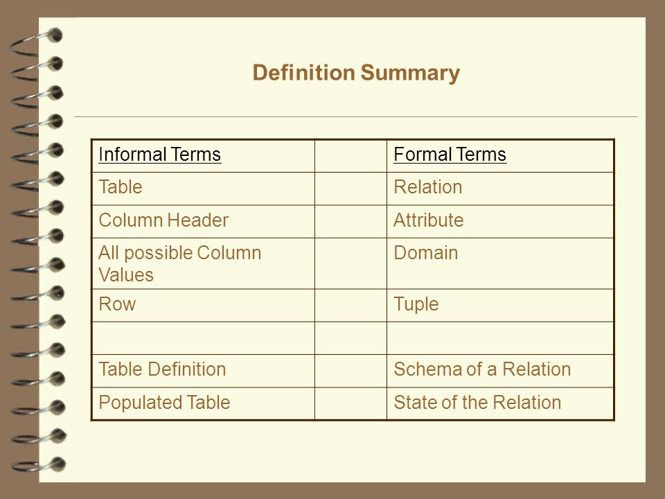Definition Summary Informal Terms Formal Terms Table Relation