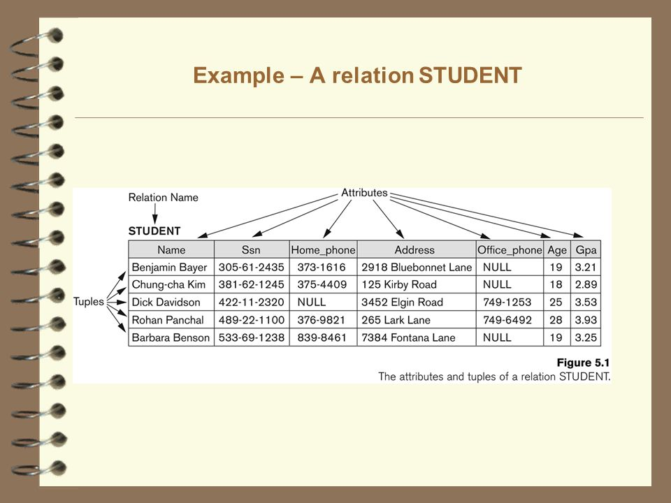 Example – A relation STUDENT