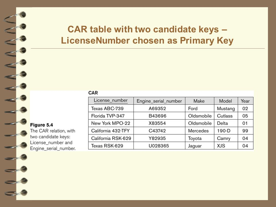 CAR table with two candidate keys – LicenseNumber chosen as Primary Key