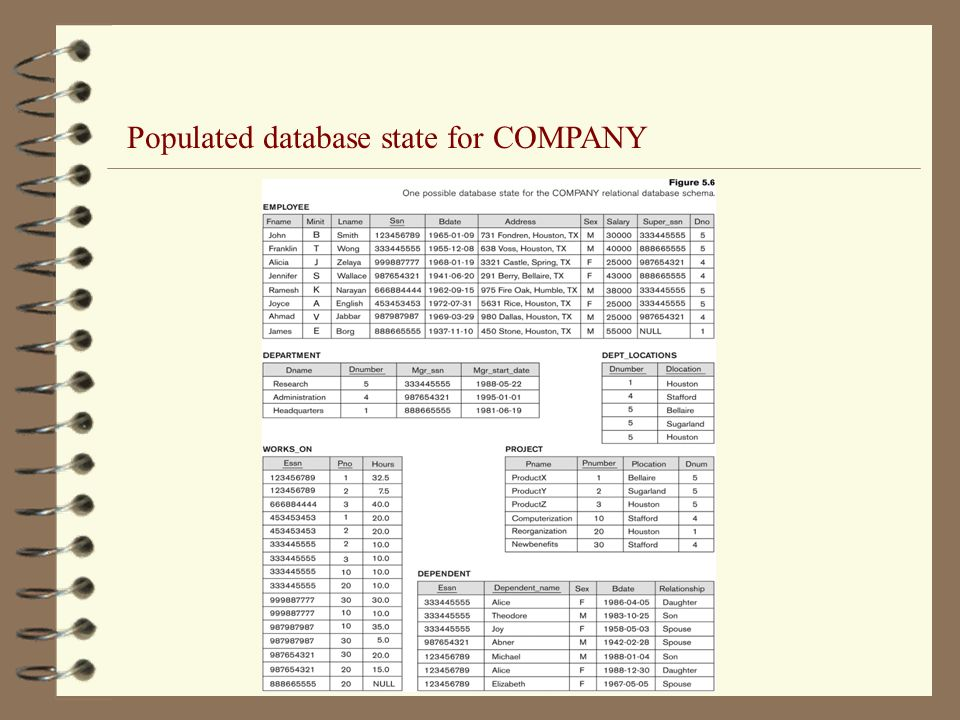 Populated database state for COMPANY