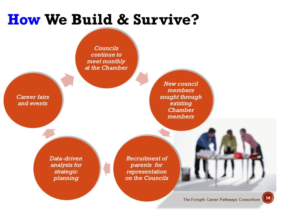 How We Build & Survive Councils continue to meet monthly at the Chamber. New council members sought through existing Chamber members.