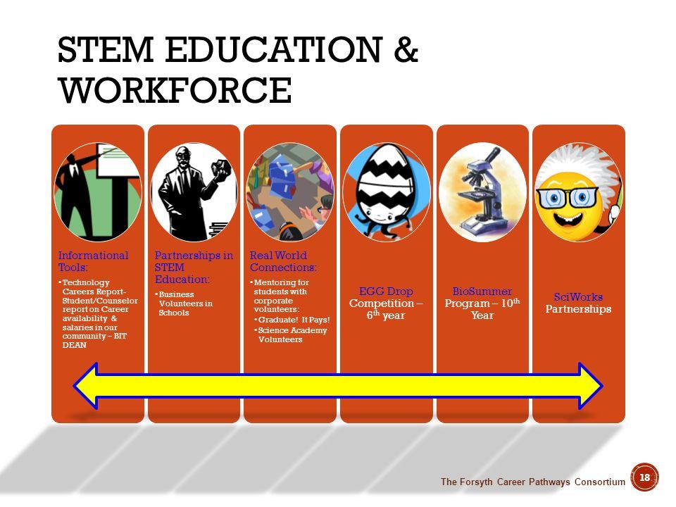 STEM Education & Workforce