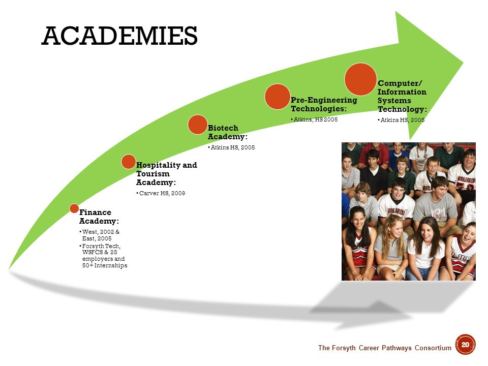 ACADEMIES The Forsyth Career Pathways Consortium Finance Academy: