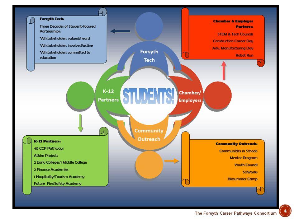 The Forsyth Career Pathways Consortium