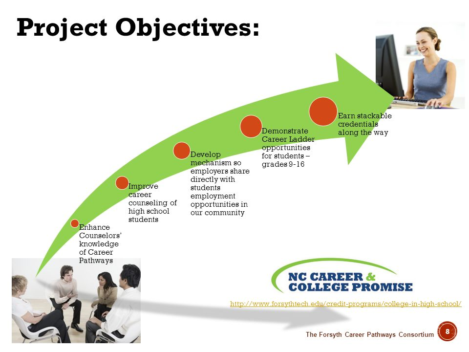 Project Objectives: Enhance Counselors' knowledge of Career Pathways. Improve career counseling of high school students.