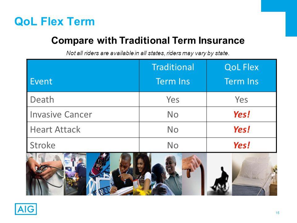 Wedding Insurance Comparison: The Benefits Of Term Insurance