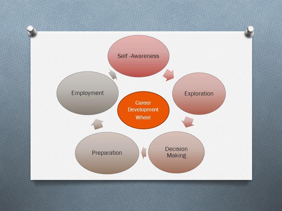 Self -Awareness Exploration Decision Making Preparation Employment