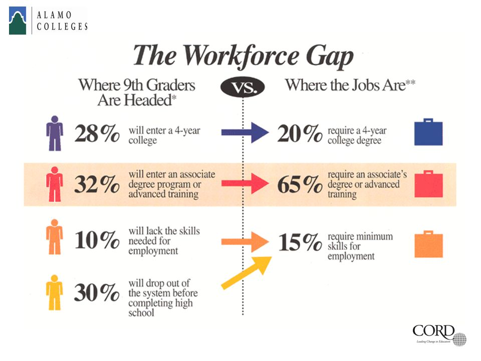 Let me say a few words on the Workforce Gap
