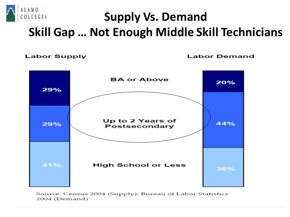 Supply Vs. Demand Skill Gap … Not Enough Middle Skill Technicians