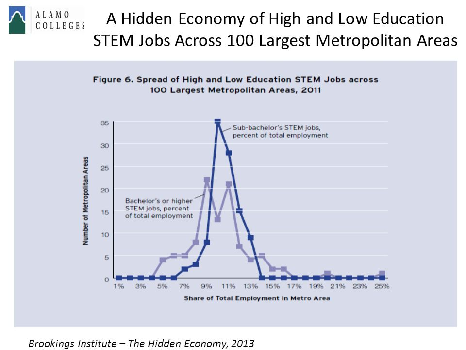 A Hidden Economy of High and Low Education STEM Jobs Across 100 Largest Metropolitan Areas