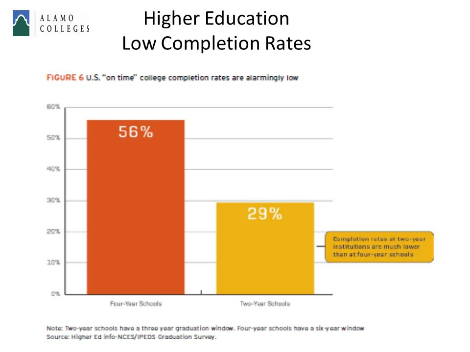 Higher Education Low Completion Rates