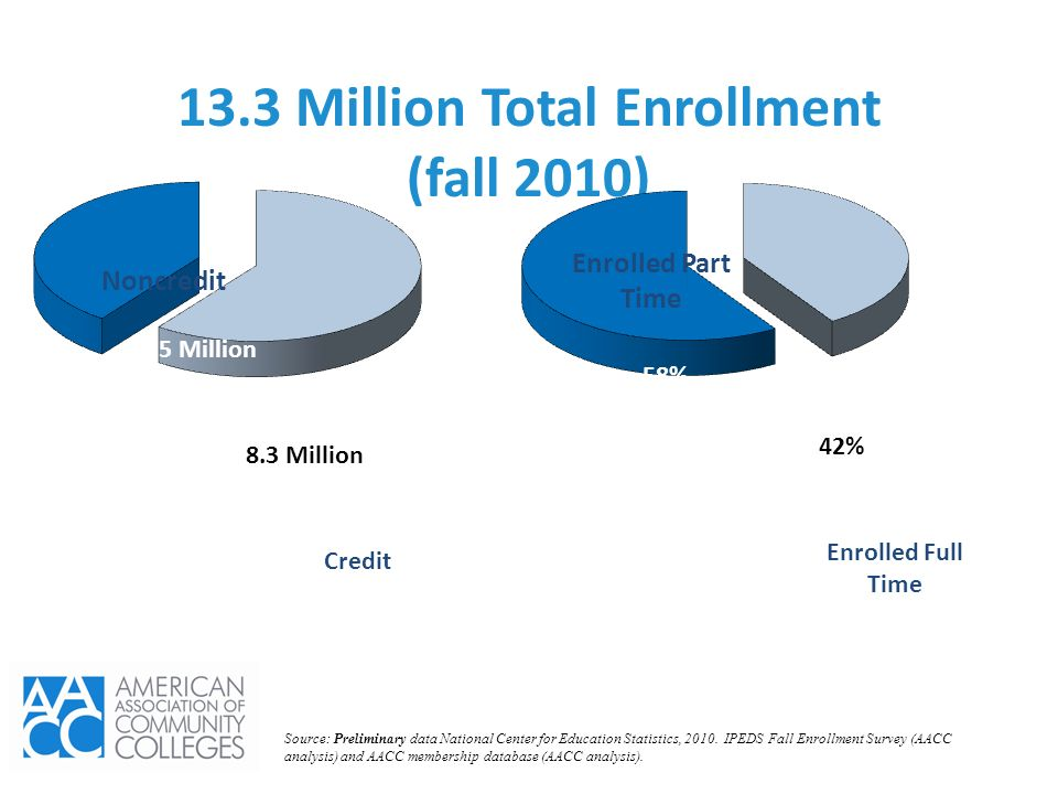 13.3 Million Total Enrollment (fall 2010)