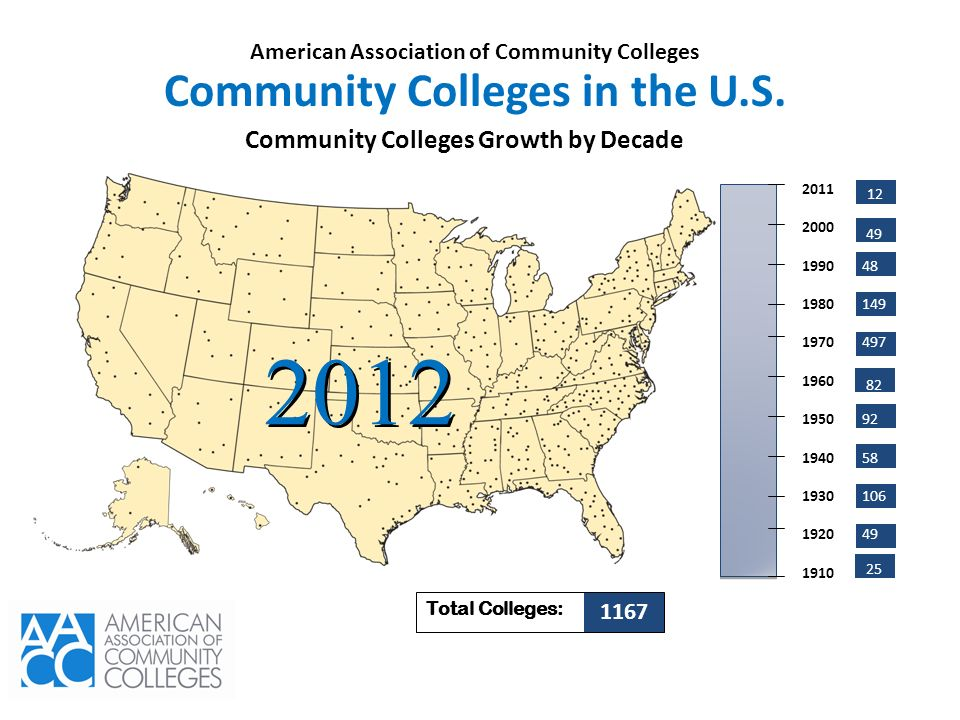 Community Colleges Growth by Decade