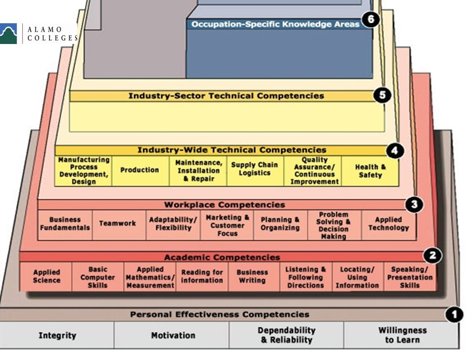 Advanced Manufacturing Competency Model Stackable Certifications
