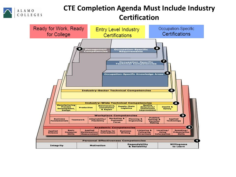 Advanced Manufacturing Competency Model