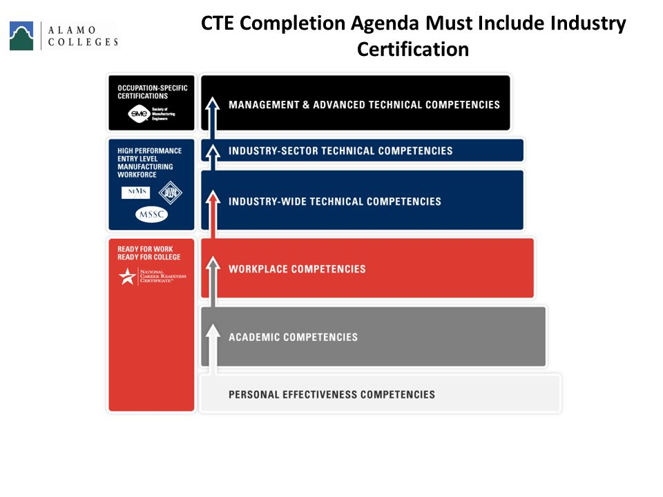 CTE Completion Agenda Must Include Industry Certification