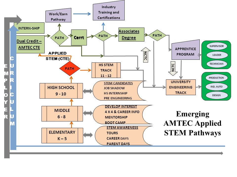 Emerging AMTEC Applied STEM Pathways