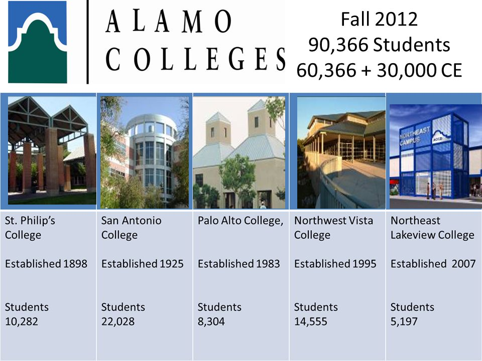 Fall 2012 90,366 Students 60,366 + 30,000 CE 36