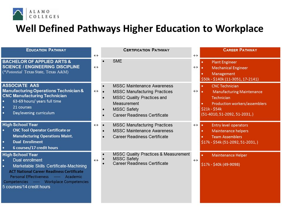 Well Defined Pathways Higher Education to Workplace