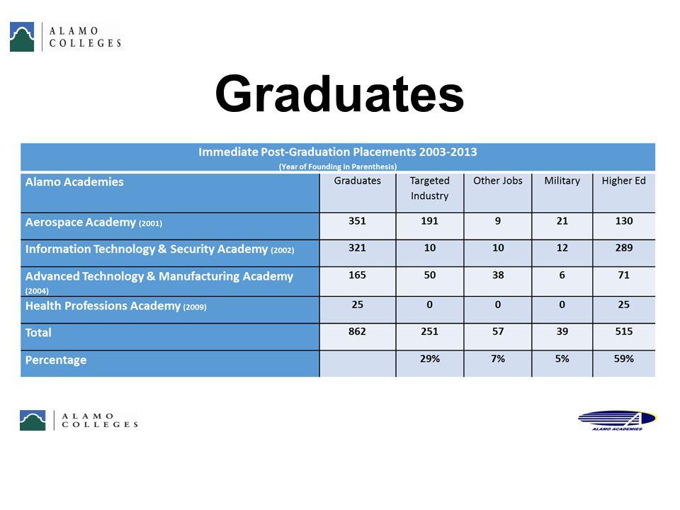 Graduates 41