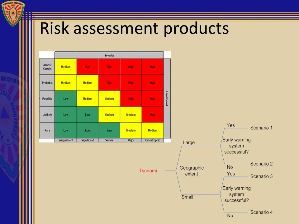 Risk assessment products