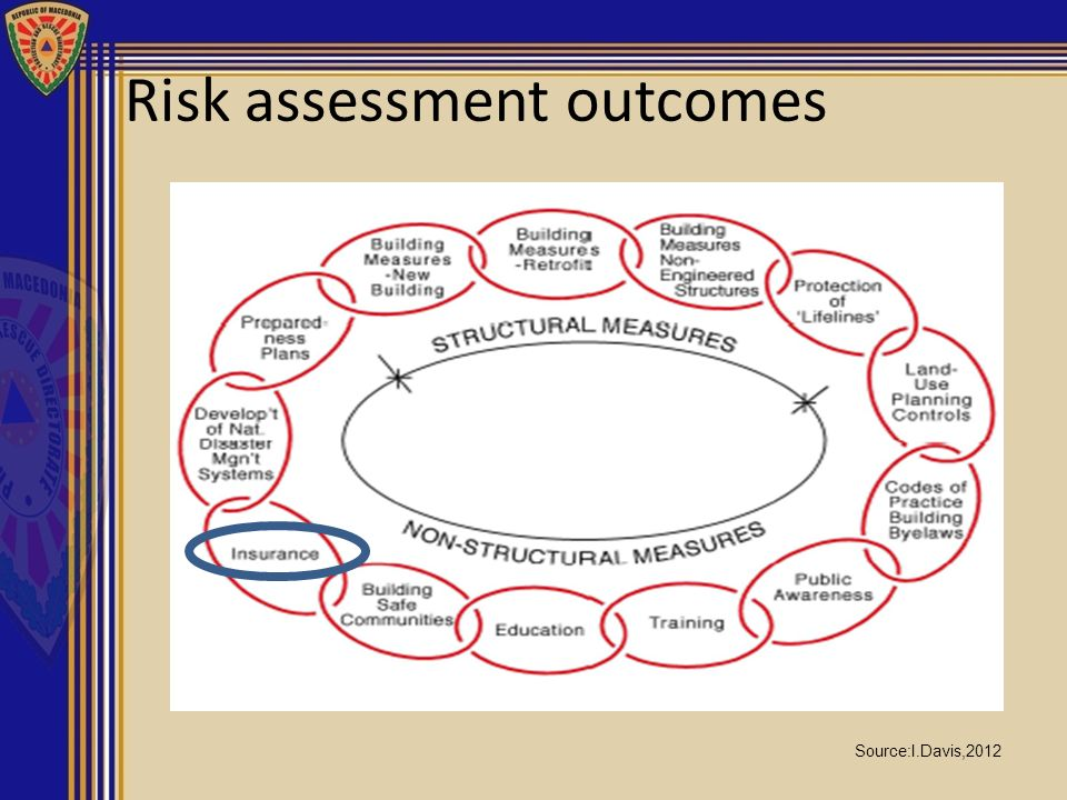 Risk assessment outcomes