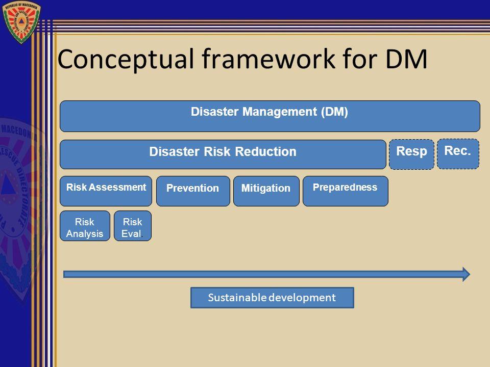 Disaster Management (DM) Disaster Risk Reduction