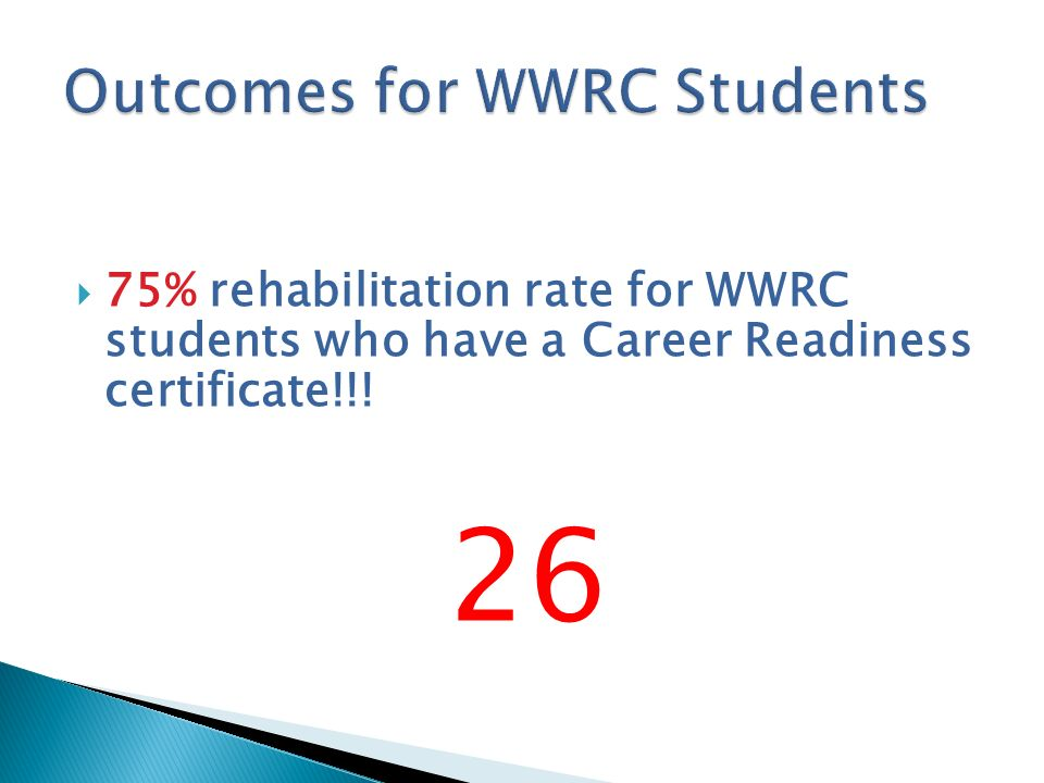 Outcomes for WWRC Students