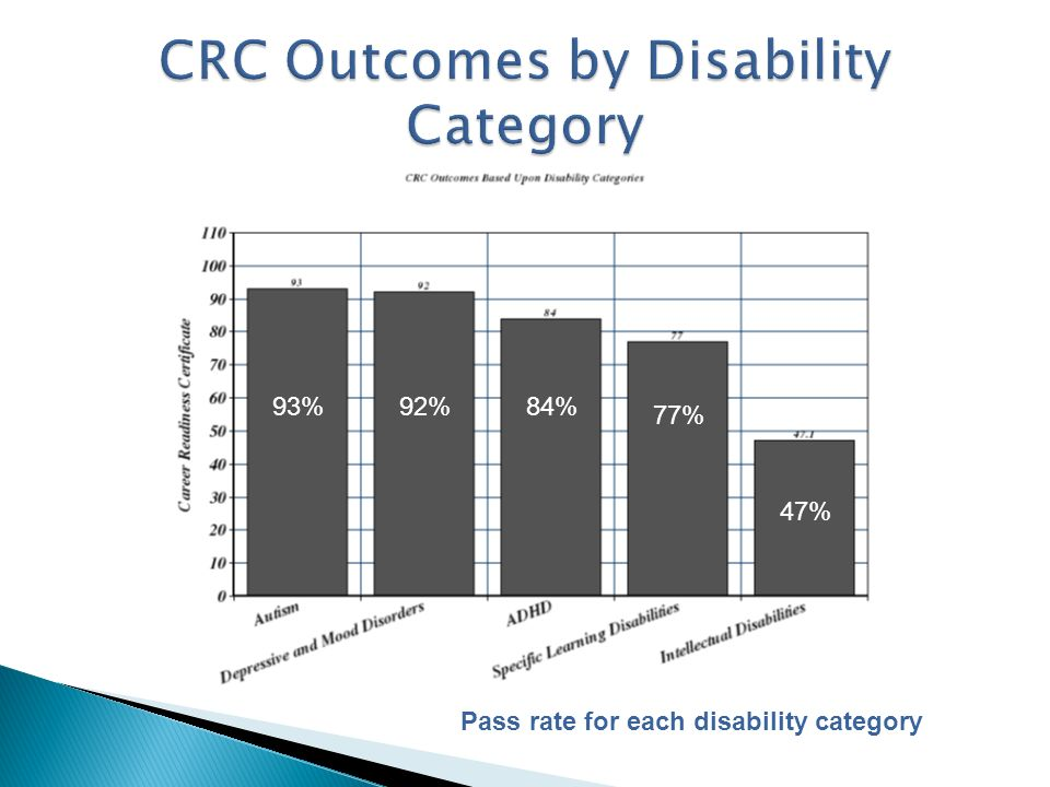 CRC Outcomes by Disability Category