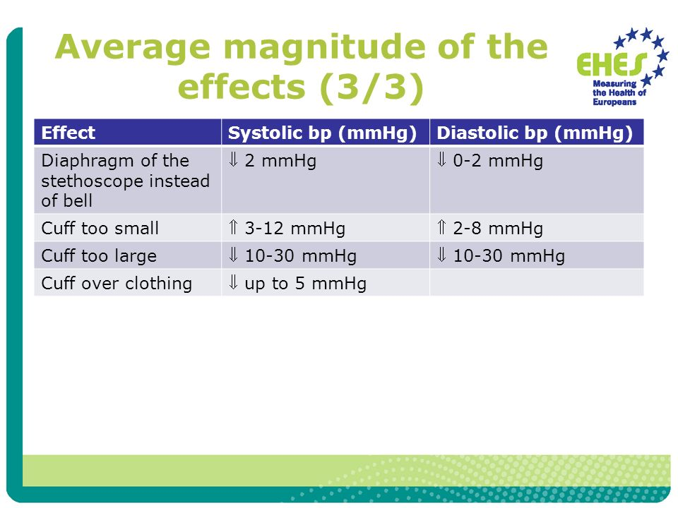 Average magnitude of the effects (3/3)