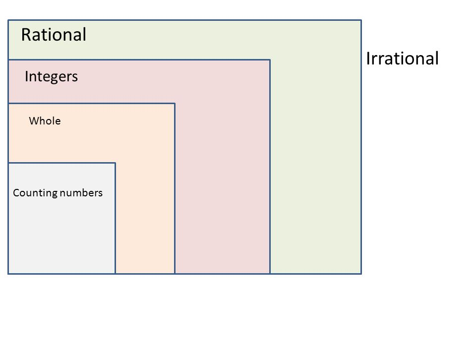 Relationships Between Sets of Rational Numbers ppt video online – Identifying Rational and Irrational Numbers Worksheet